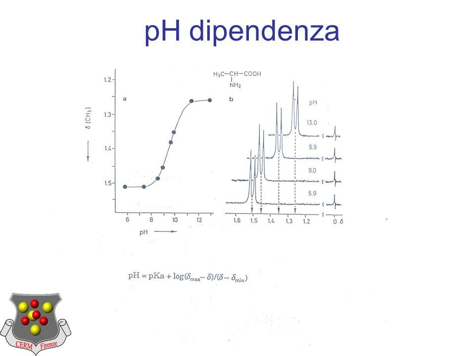 pH dipendenza