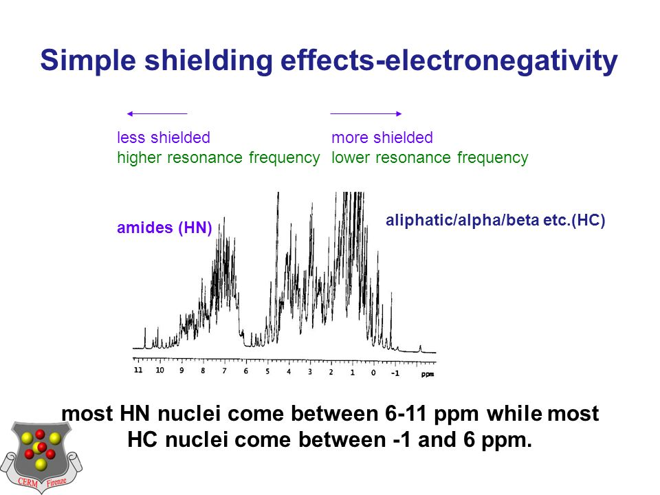 less shielded higher resonance frequency more shielded lower resonance frequency amides (HN) aliphatic/alpha/beta etc.(HC) most HN nuclei come between 6-11 ppm while most HC nuclei come between -1 and 6 ppm.