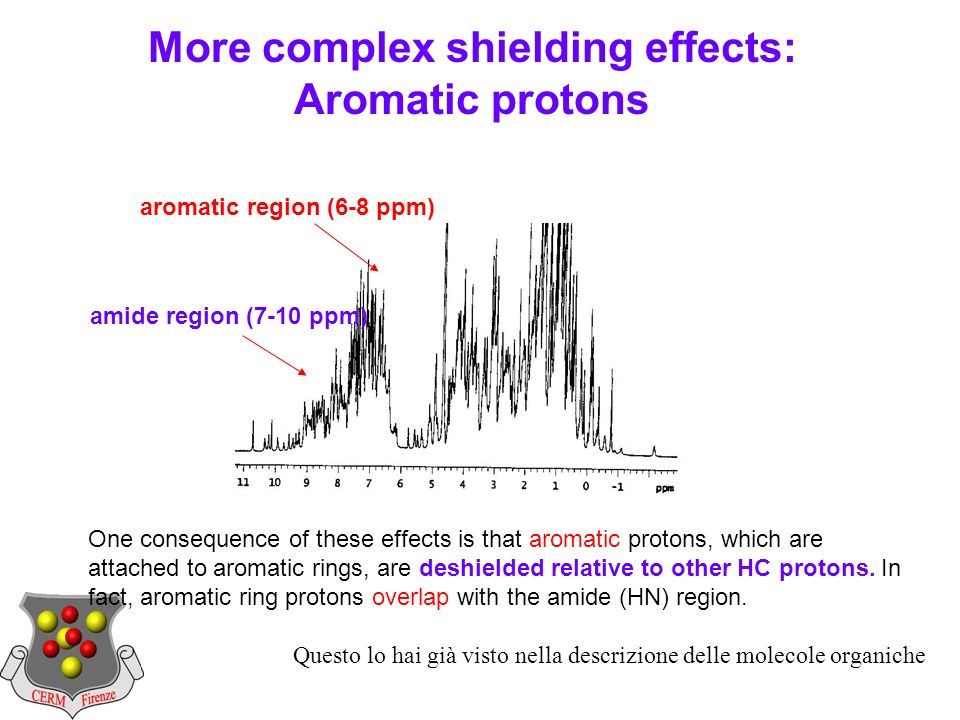 One consequence of these effects is that aromatic protons, which are attached to aromatic rings, are deshielded relative to other HC protons.