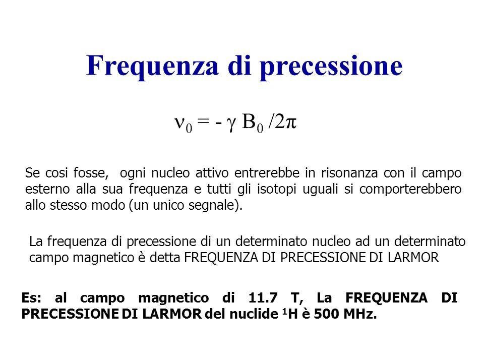 La frequenza di precessione di un determinato nucleo ad un determinato campo magnetico è detta FREQUENZA DI PRECESSIONE DI LARMOR Frequenza di precessione 0 = - B 0 /2π Se cosi fosse, ogni nucleo attivo entrerebbe in risonanza con il campo esterno alla sua frequenza e tutti gli isotopi uguali si comporterebbero allo stesso modo (un unico segnale).