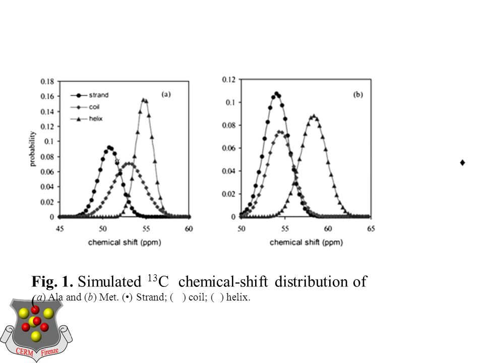 Fig. 1. Simulated 13 C chemical-shift distribution of ( a) Ala and (b) Met.