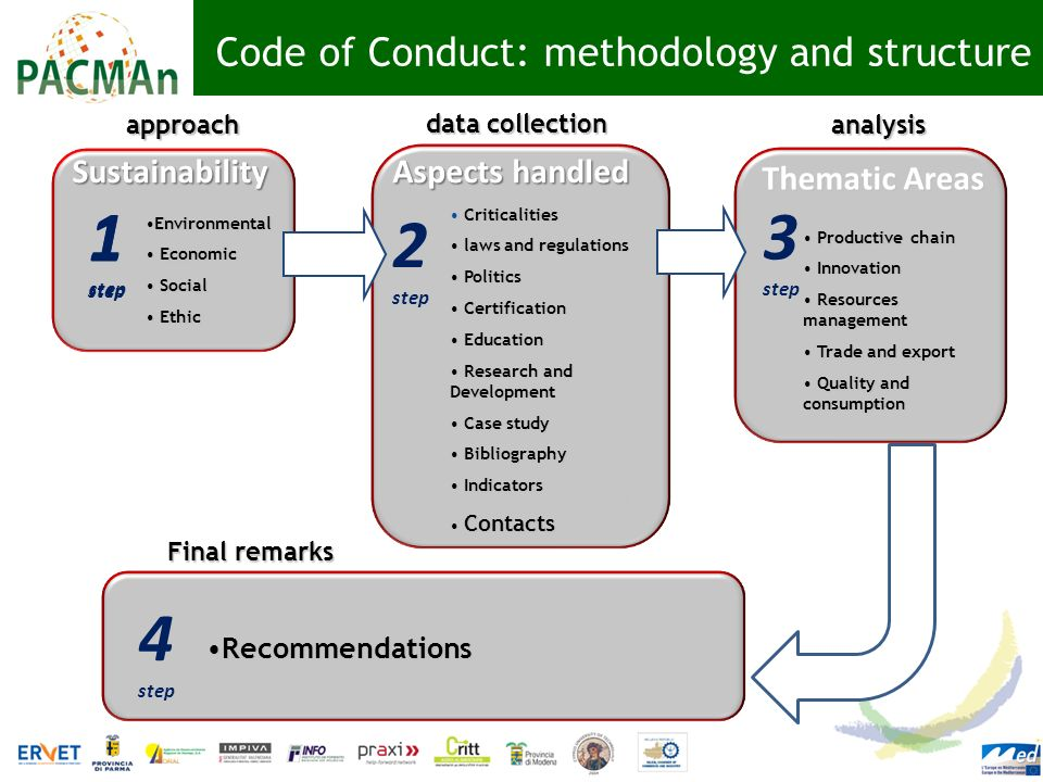 Code of Conduct: methodology and structure Sustainability EnvironmentalEnvironmental Economic Economic Social Social Ethic Ethic 1 step approach Criti