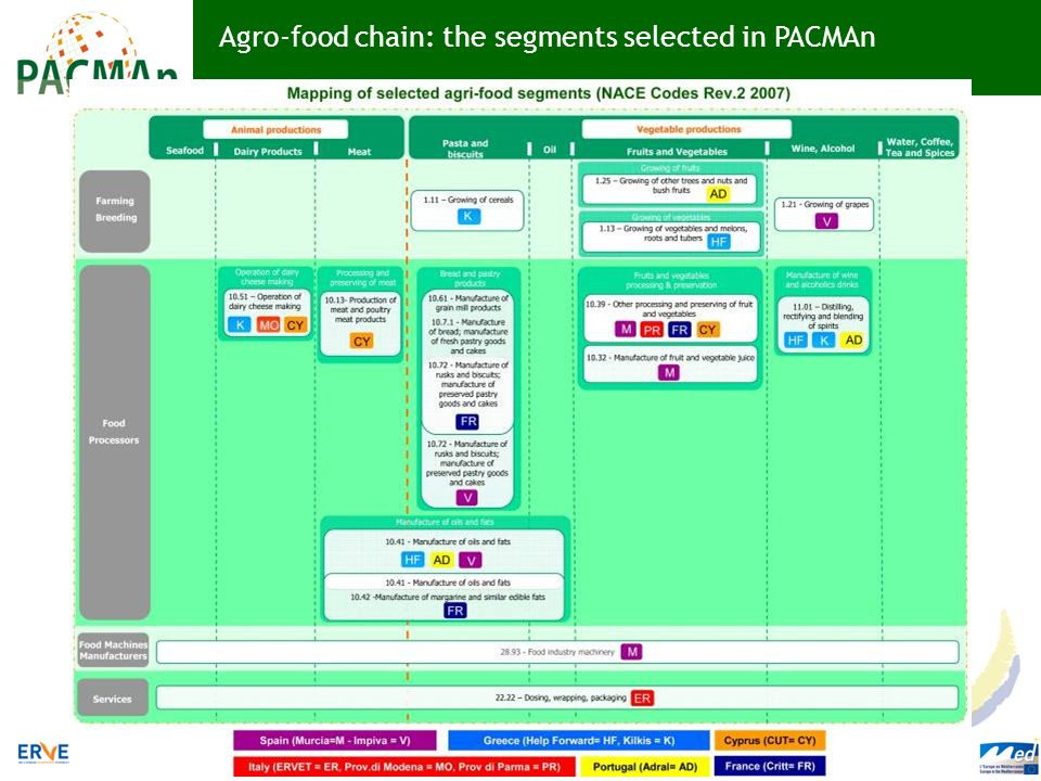 Agro-food chain: the segments selected in PACMAn