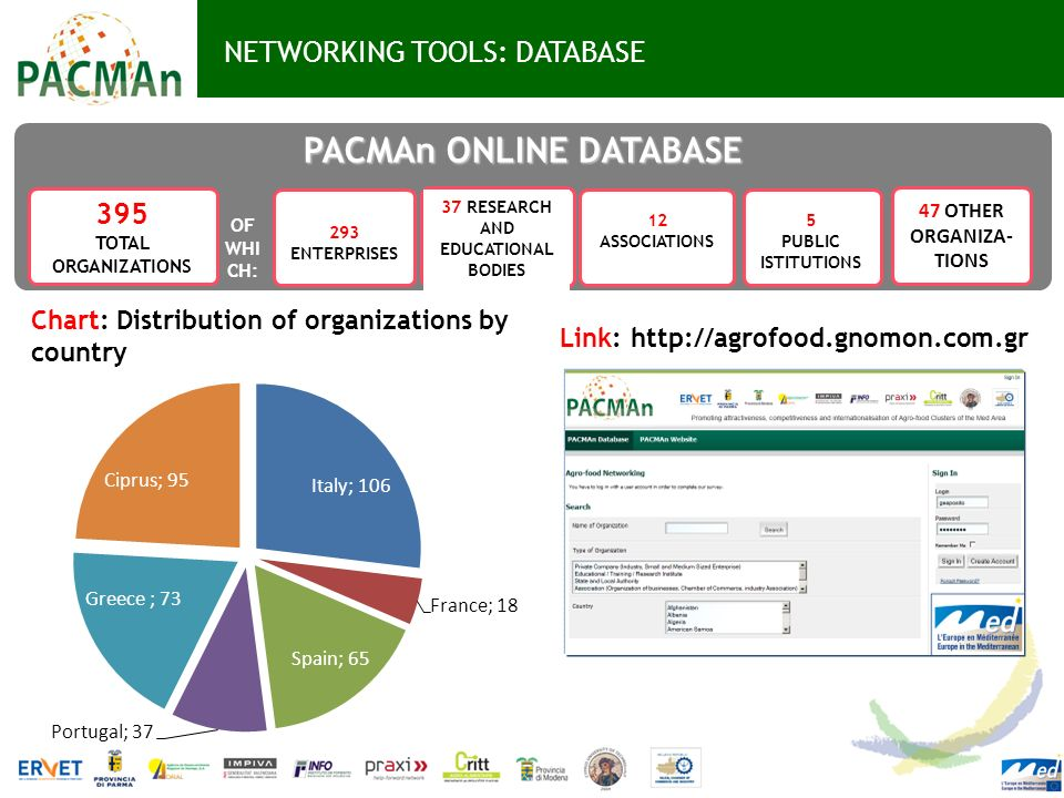 NETWORKING TOOLS: DATABASE Link: http://agrofood.gnomon.com.gr PACMAn ONLINE DATABASE 395 TOTAL ORGANIZATIONS 293 ENTERPRISES 37 RESEARCH AND EDUCATIO