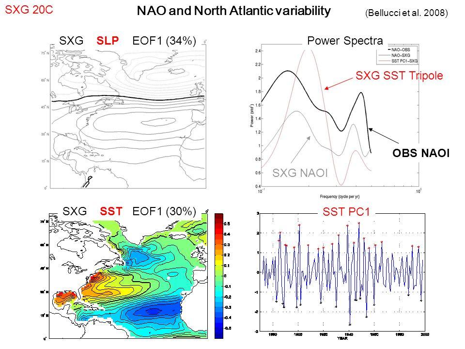 SXG SLP EOF1 (34%) OBS NAOI SXG NAOI SXG SST Tripole Power Spectra SXG SST EOF1 (30%) SST PC1 SXG 20C NAO and North Atlantic variability (Bellucci et