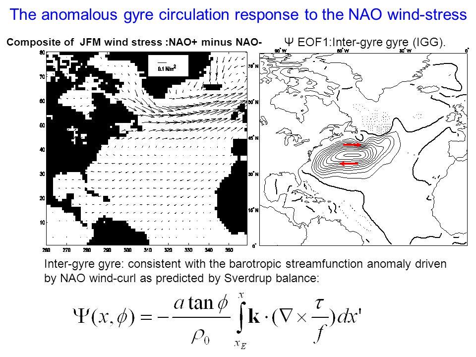 Ψ EOF1:Inter-gyre gyre (IGG). Inter-gyre gyre: consistent with the barotropic streamfunction anomaly driven by NAO wind-curl as predicted by Sverdrup