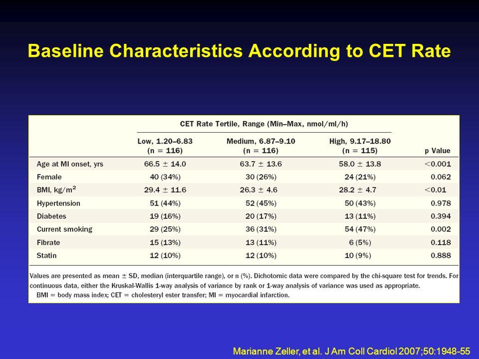 Baseline Characteristics According to CET Rate Marianne Zeller, et al.