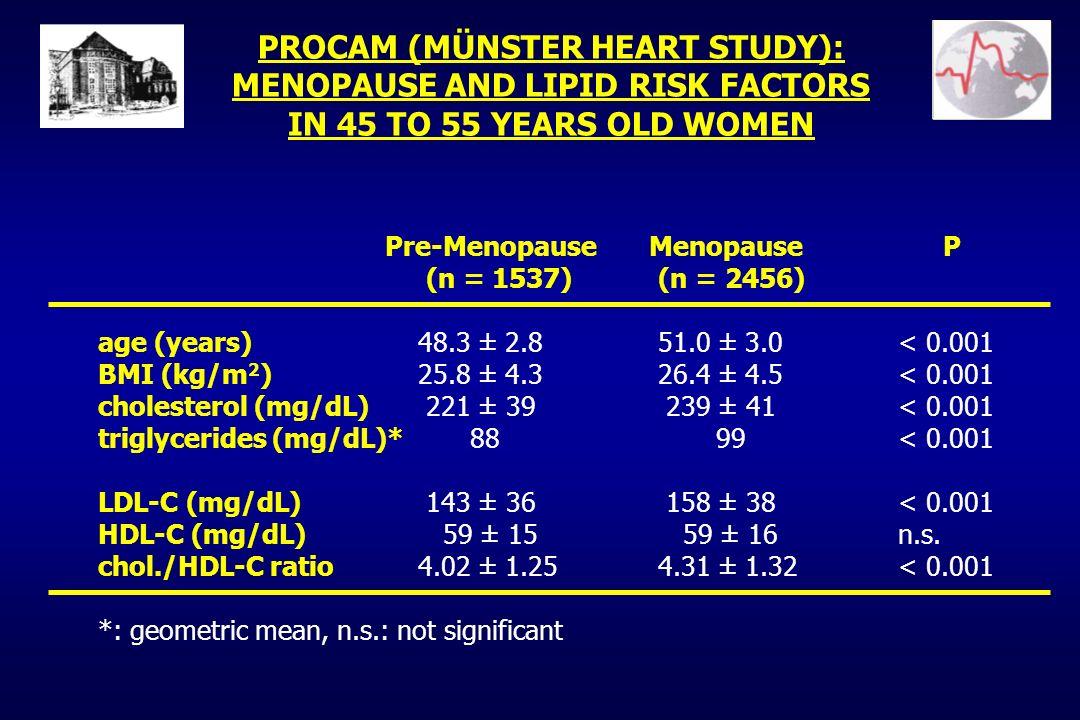 PROCAM (MÜNSTER HEART STUDY): MENOPAUSE AND HEMOSTATIC RISK FACTORS IN 45 TO 55 YEARS OLD WOMEN Pre-Menopause Menopause P (n = 229) (n = 307) fibrinogen (mg/dL) 265 ± 50 276 ± 56< 0.001 D-dimer (mg/l)* 321 345 n.s.