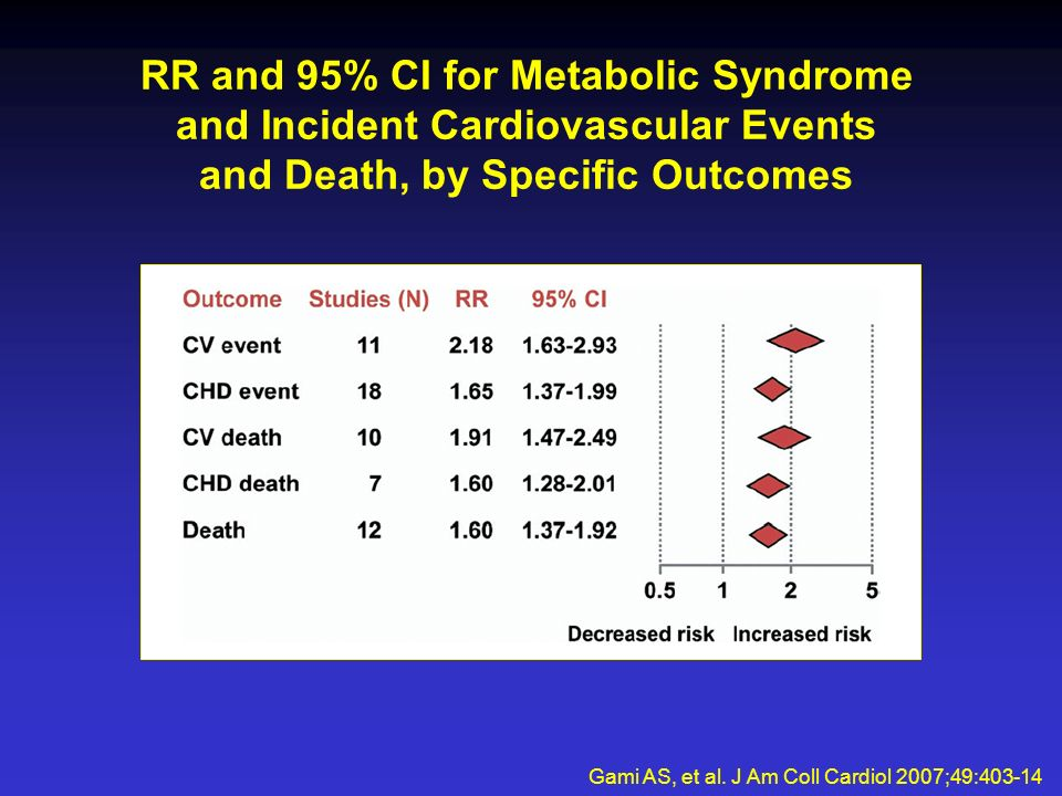 RR and 95% CI for Metabolic Syndrome and Incident Cardiovascular Events and Death, by Specific Outcomes Gami AS, et al.