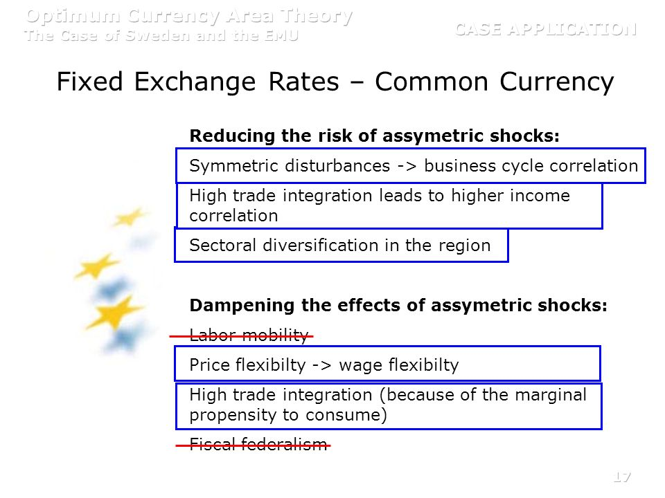 17 Fixed Exchange Rates – Common Currency Reducing the risk of assymetric shocks: Symmetric disturbances -> business cycle correlation High trade inte