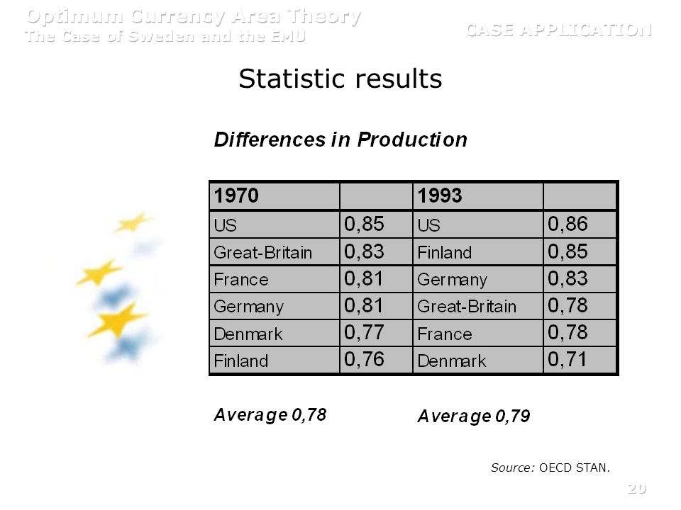 20 Statistic results Source: OECD STAN.