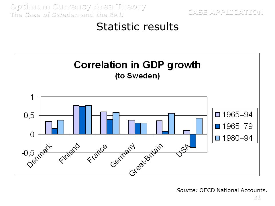 21 Statistic results Source: OECD National Accounts.