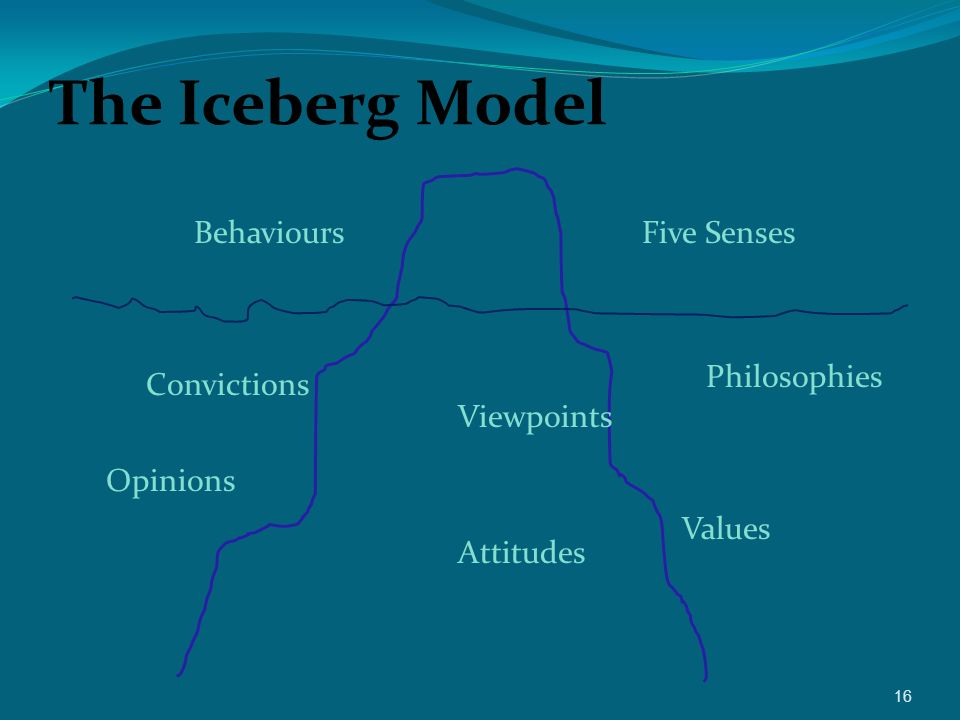 The Iceberg Model BehavioursFive Senses Opinions Viewpoints Attitudes Philosophies Values Convictions 16