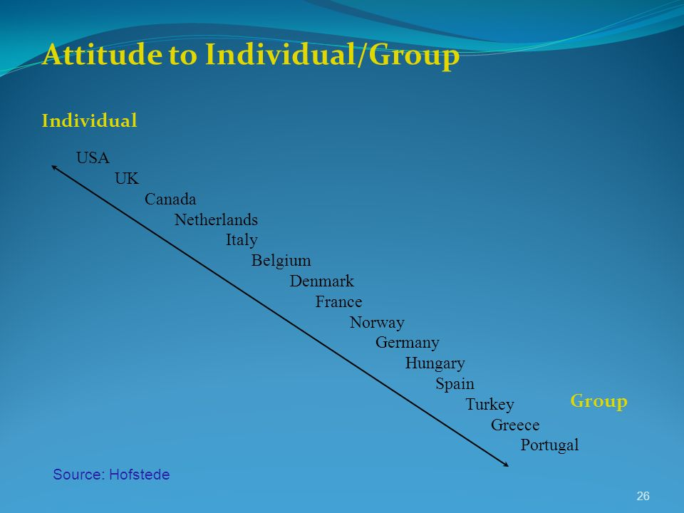 Attitude to Individual/Group USA UK Canada Netherlands Italy Belgium Denmark France Norway Germany Hungary Spain Turkey Greece Portugal Individual Gro