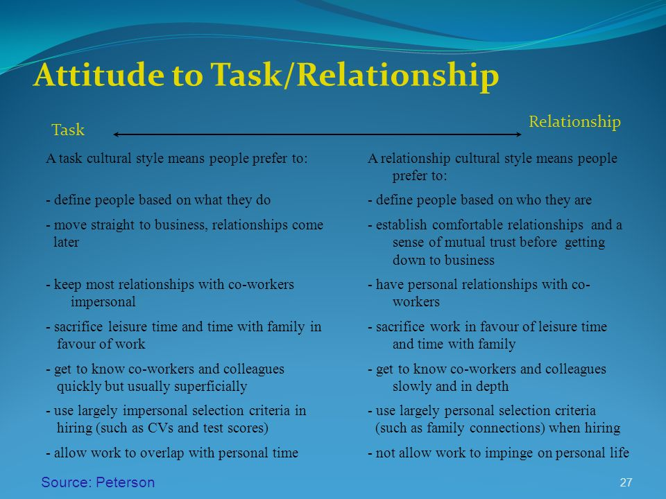 Attitude to Task/Relationship A task cultural style means people prefer to:A relationship cultural style means people prefer to: - define people based