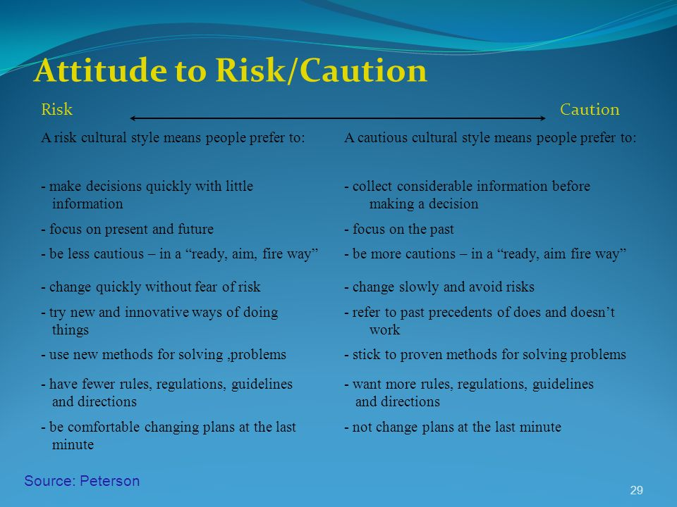 Attitude to Risk/Caution A risk cultural style means people prefer to:A cautious cultural style means people prefer to: - make decisions quickly with