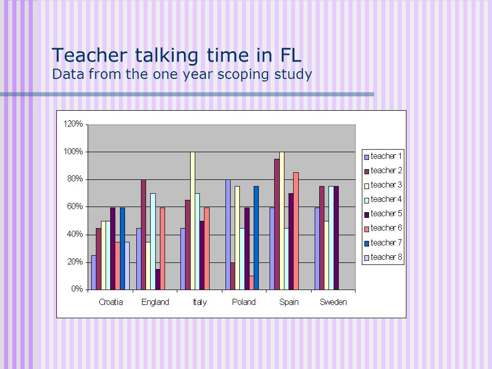 Teacher talking time in FL Data from the one year scoping study