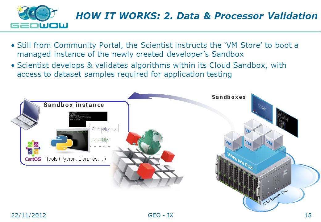 Digital Earth Communities HOW IT WORKS: 2. Data & Processor Validation Still from Community Portal, the Scientist instructs the VM Store to boot a man