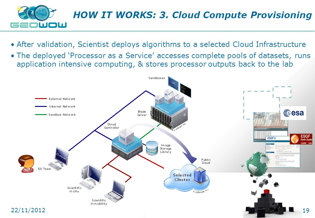 Digital Earth Communities After validation, Scientist deploys algorithms to a selected Cloud Infrastructure The deployed Processor as a Service access