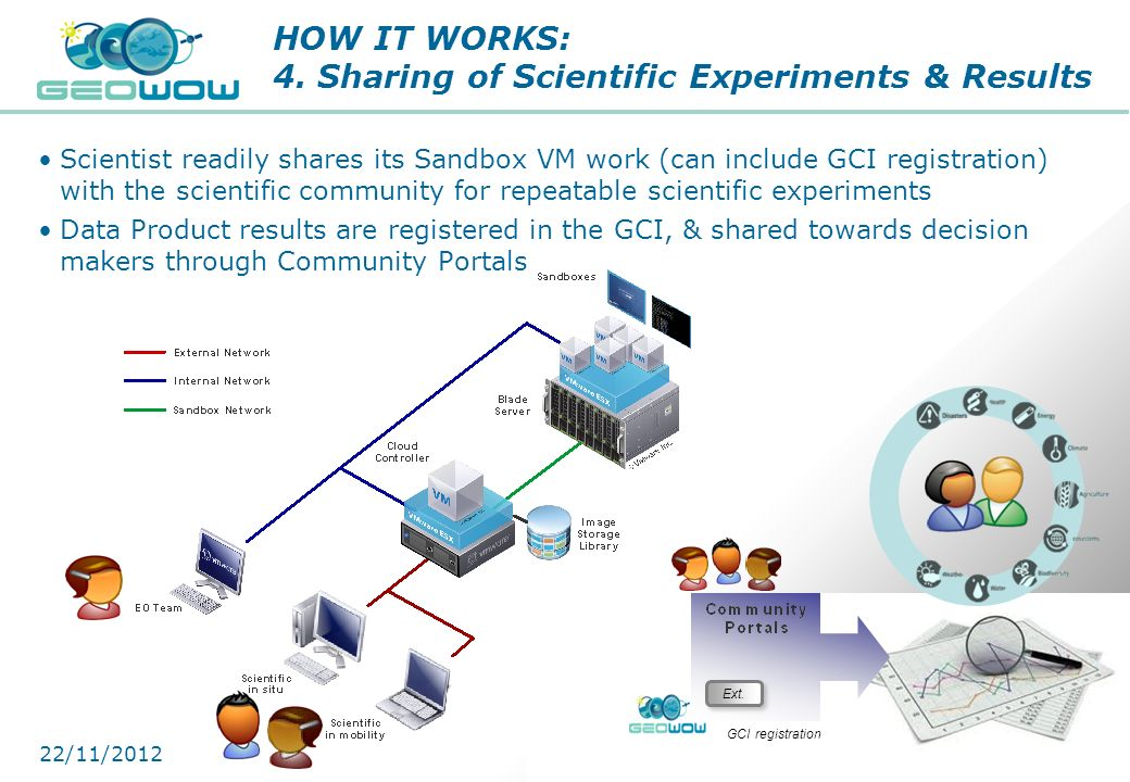 Digital Earth Communities HOW IT WORKS: 4. Sharing of Scientific Experiments & Results Scientist readily shares its Sandbox VM work (can include GCI r