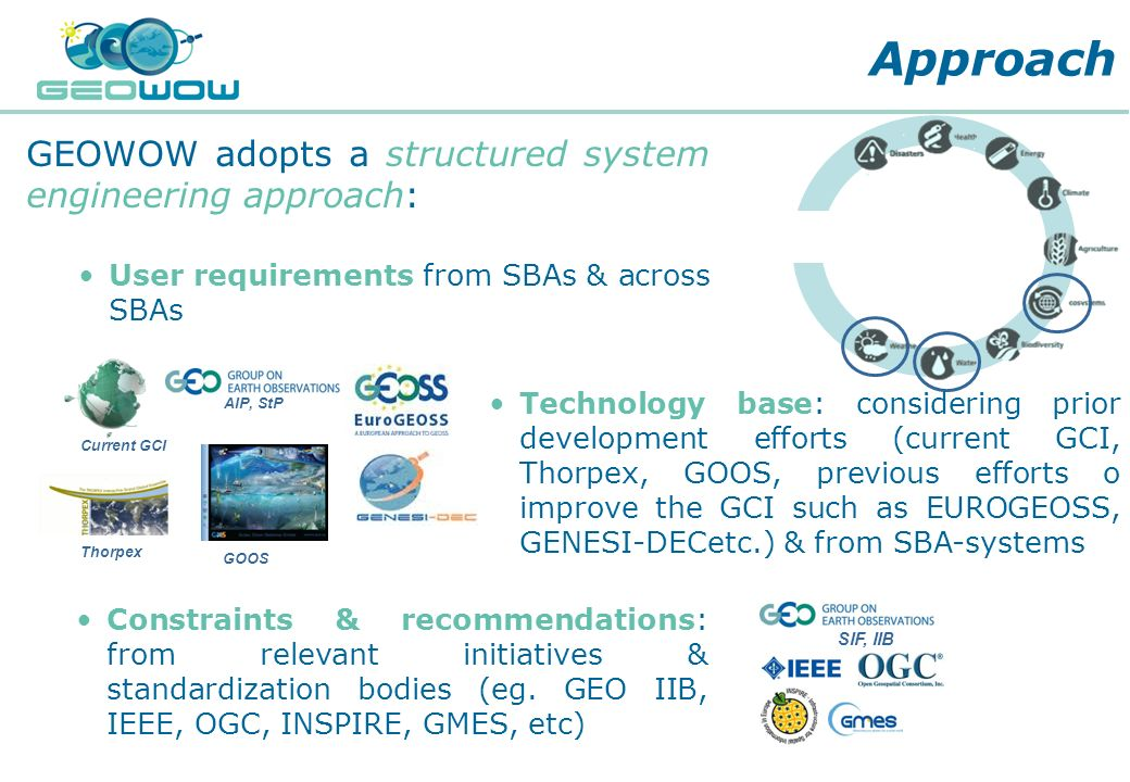 Digital Earth Communities GEOWOW adopts a structured system engineering approach: User requirements from SBAs & across SBAs Approach SIF, IIB Current