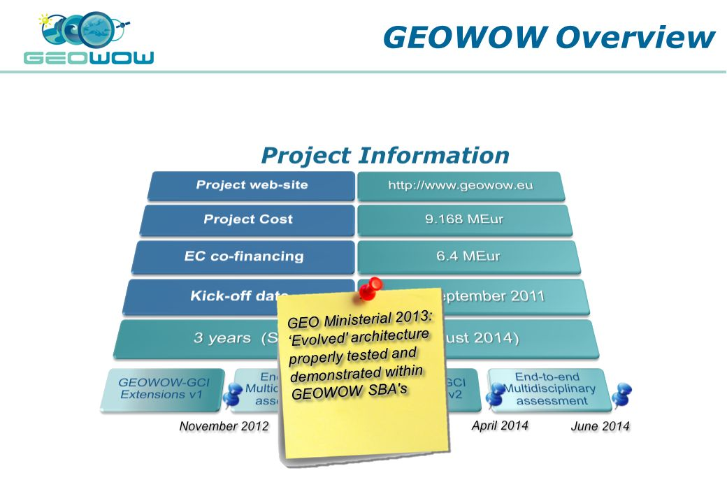 Digital Earth Communities GEOWOW Overview GEO Ministerial 2013: Evolved' architecture properly tested and demonstrated within GEOWOW SBA's GEO Ministe