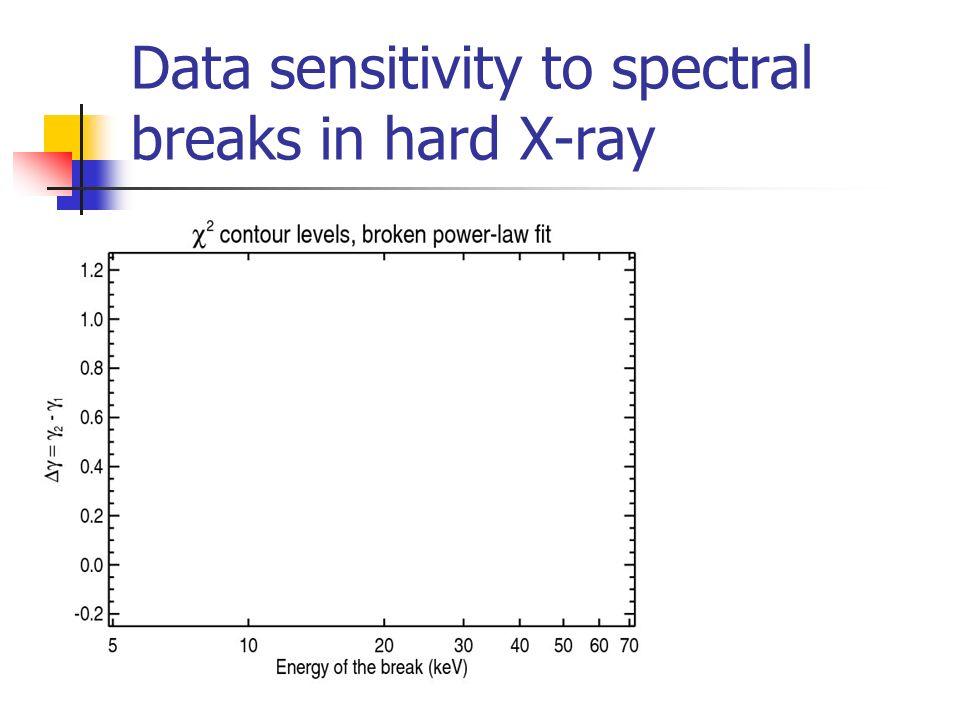 Data sensitivity to spectral breaks in hard X-ray