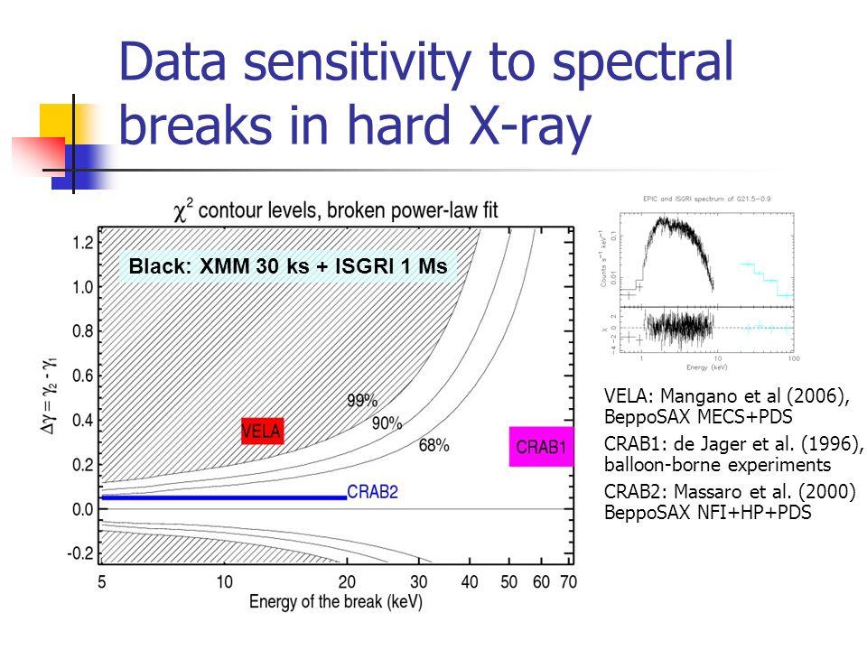 Data sensitivity to spectral breaks in hard X-ray VELA: Mangano et al (2006), BeppoSAX MECS+PDS CRAB1: de Jager et al.