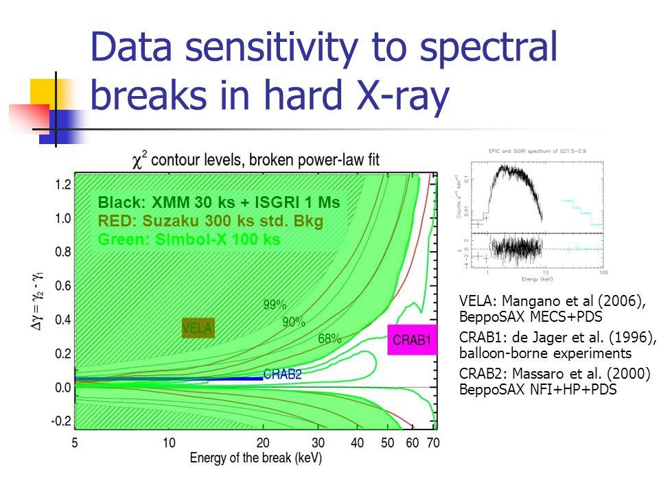 VELA: Mangano et al (2006), BeppoSAX MECS+PDS CRAB1: de Jager et al.