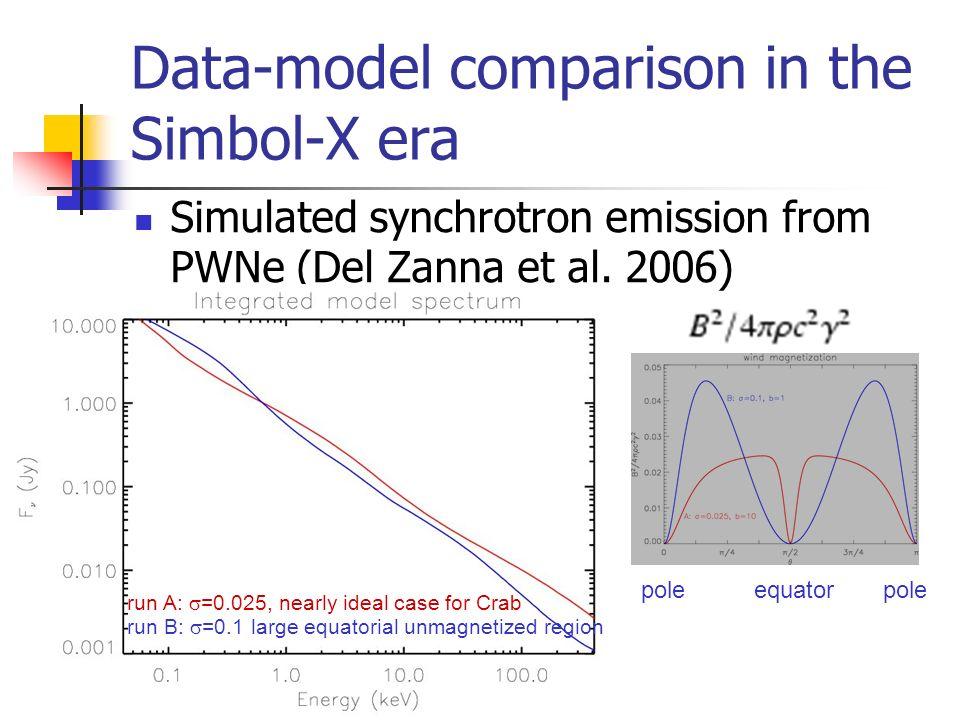 Data-model comparison in the Simbol-X era Simulated synchrotron emission from PWNe (Del Zanna et al.