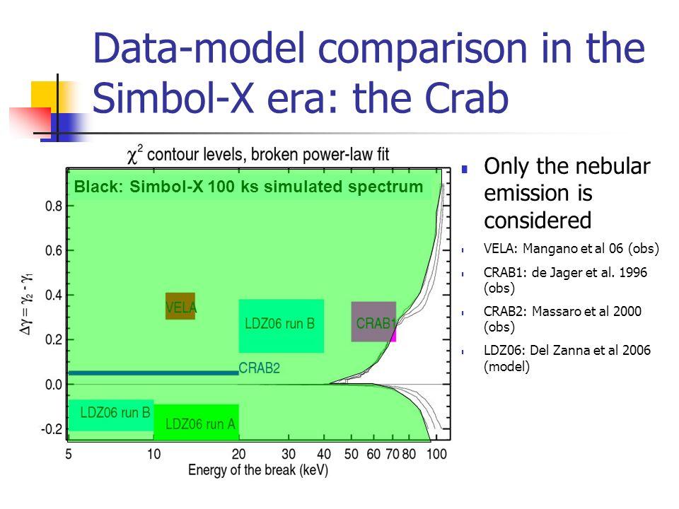 Data-model comparison in the Simbol-X era: the Crab Only the nebular emission is considered VELA: Mangano et al 06 (obs) CRAB1: de Jager et al.