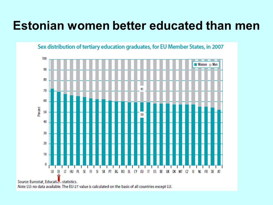 Estonian women better educated than men