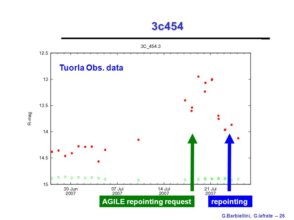 G.Barbiellini, G.Iafrate -- 26 3c454 AGILE repointing requestrepointing Tuorla Obs. data