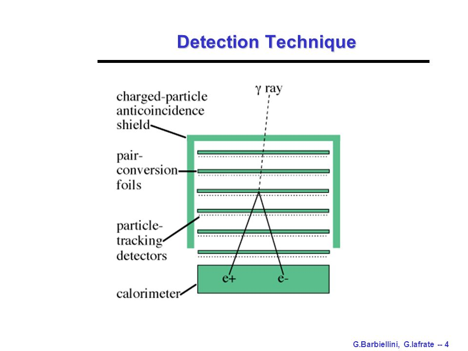 G.Barbiellini, G.Iafrate -- 4 Detection Technique