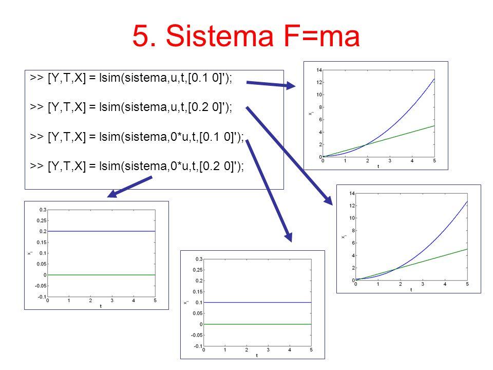 5. Sistema F=ma >> [Y,T,X] = lsim(sistema,u,t,[0.1 0]'); >> [Y,T,X] = lsim(sistema,u,t,[0.2 0]'); >> [Y,T,X] = lsim(sistema,0*u,t,[0.1 0]'); >> [Y,T,X