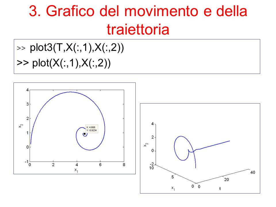3. Grafico del movimento e della traiettoria >> plot3(T,X(:,1),X(:,2)) >> plot(X(:,1),X(:,2))