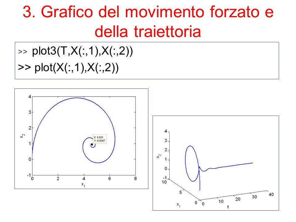 3. Grafico del movimento forzato e della traiettoria >> plot3(T,X(:,1),X(:,2)) >> plot(X(:,1),X(:,2))