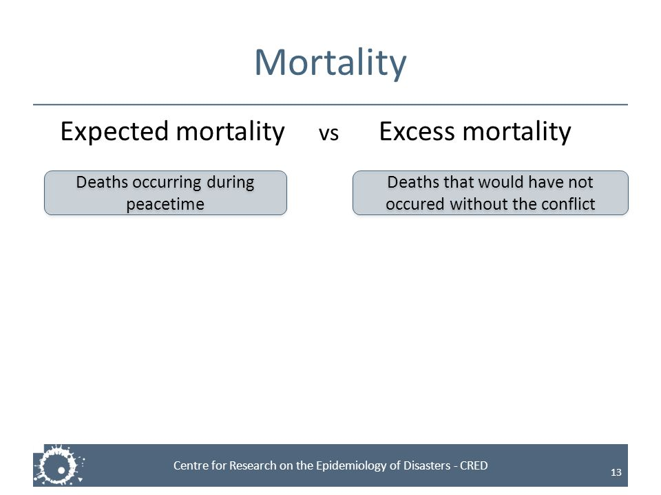 Centre for Research on the Epidemiology of Disasters - CRED Mortality Expected mortality vs Excess mortality 13 Deaths occurring during peacetime Deat
