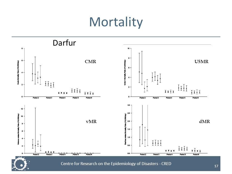 Centre for Research on the Epidemiology of Disasters - CRED Mortality 17 CMRU5MR vMRdMR Darfur