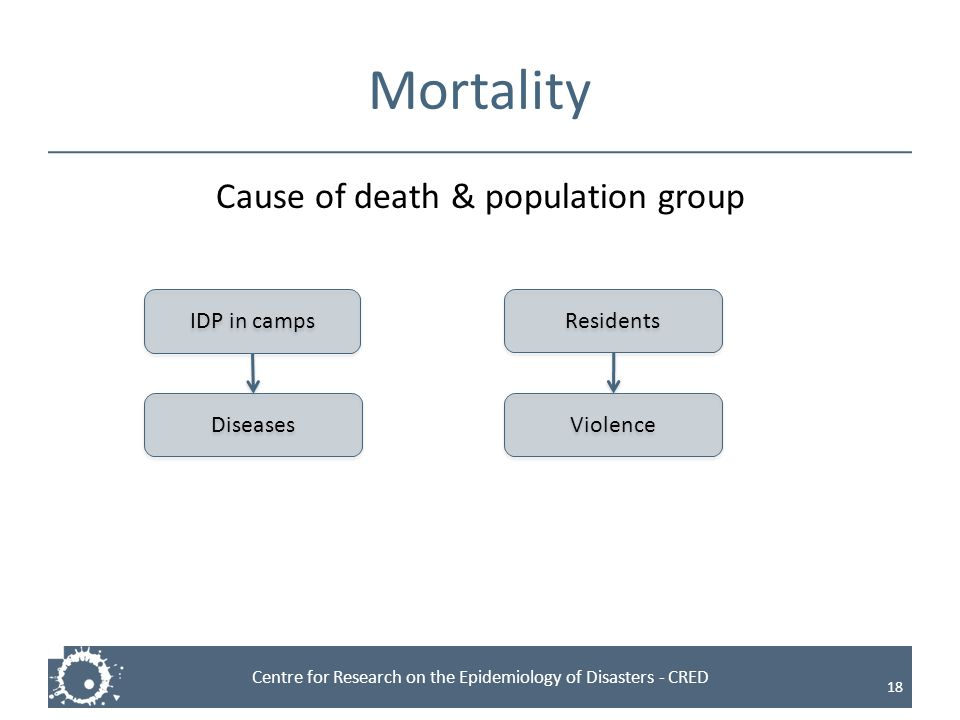 Centre for Research on the Epidemiology of Disasters - CRED Mortality 18 Cause of death & population group IDP in camps Diseases Violence Residents