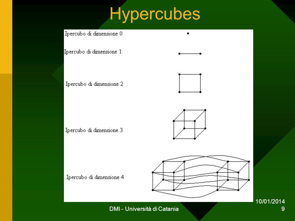 10/01/2014 DMI - Università di Catania 9 Hypercubes