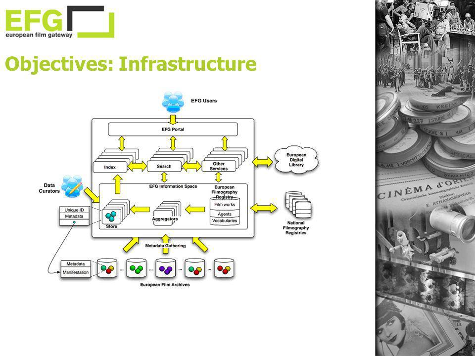 Objectives: Infrastructure