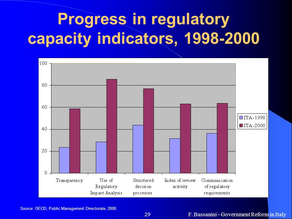 F. Bassanini - Government Reform in Italy29 Progress in regulatory capacity indicators, 1998-2000 Source: OECD, Public Management Directorate, 2000.