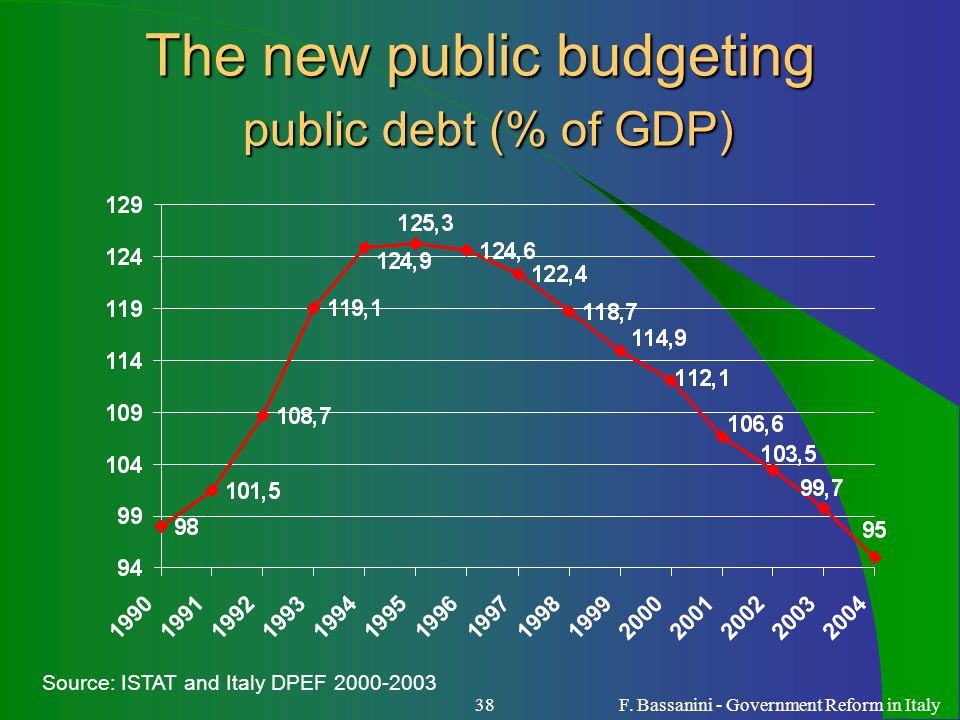 F. Bassanini - Government Reform in Italy38 The new public budgeting public debt (% of GDP) Source: ISTAT and Italy DPEF 2000-2003