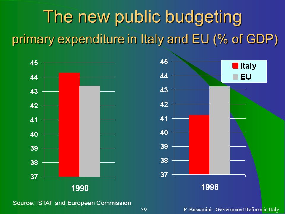 F. Bassanini - Government Reform in Italy39 The new public budgeting primary expenditure in Italy and EU (% of GDP) Source: ISTAT and European Commiss