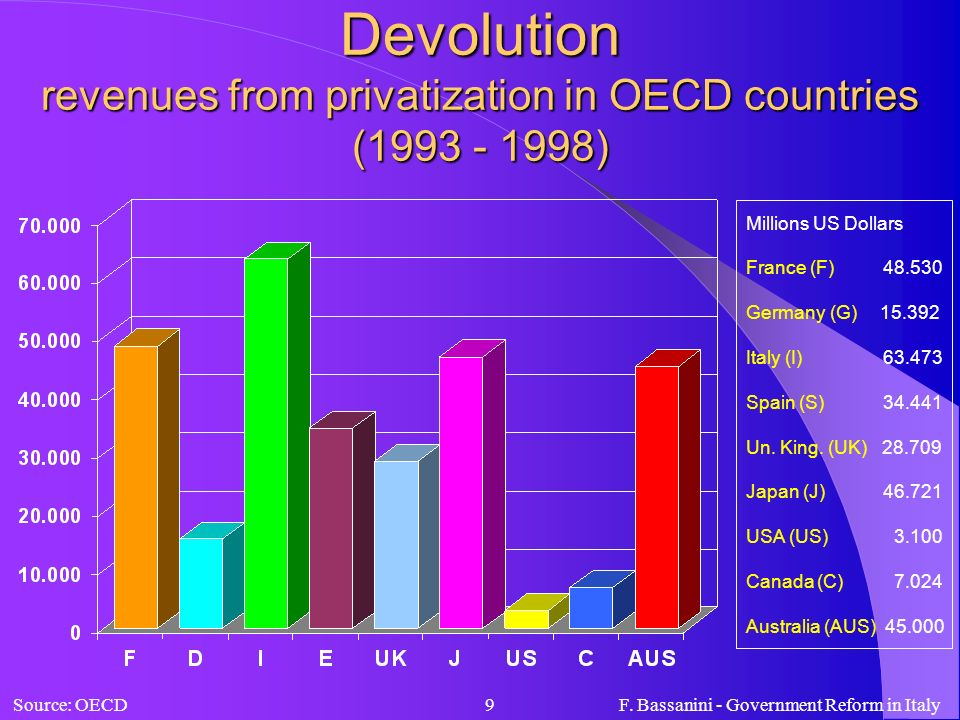 F. Bassanini - Government Reform in Italy9 Devolution revenues from privatization in OECD countries (1993 - 1998) Millions US Dollars France (F) 48.53