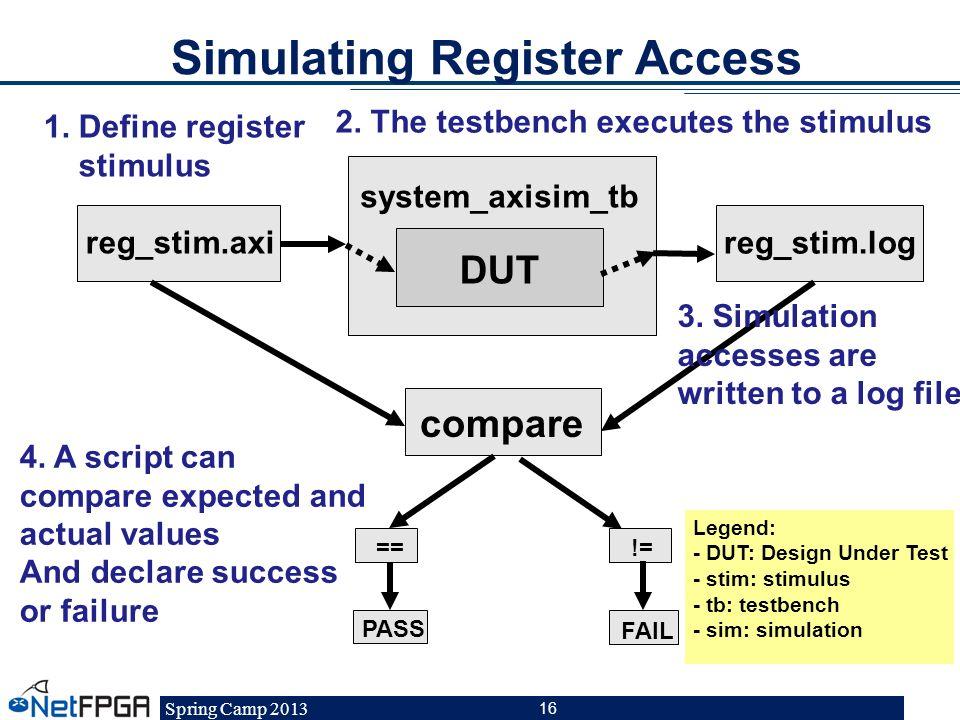 Spring Camp 2013 16 Simulating Register Access DUT ==!= PASS reg_stim.axi reg_stim.log compare FAIL system_axisim_tb Legend: - DUT: Design Under Test