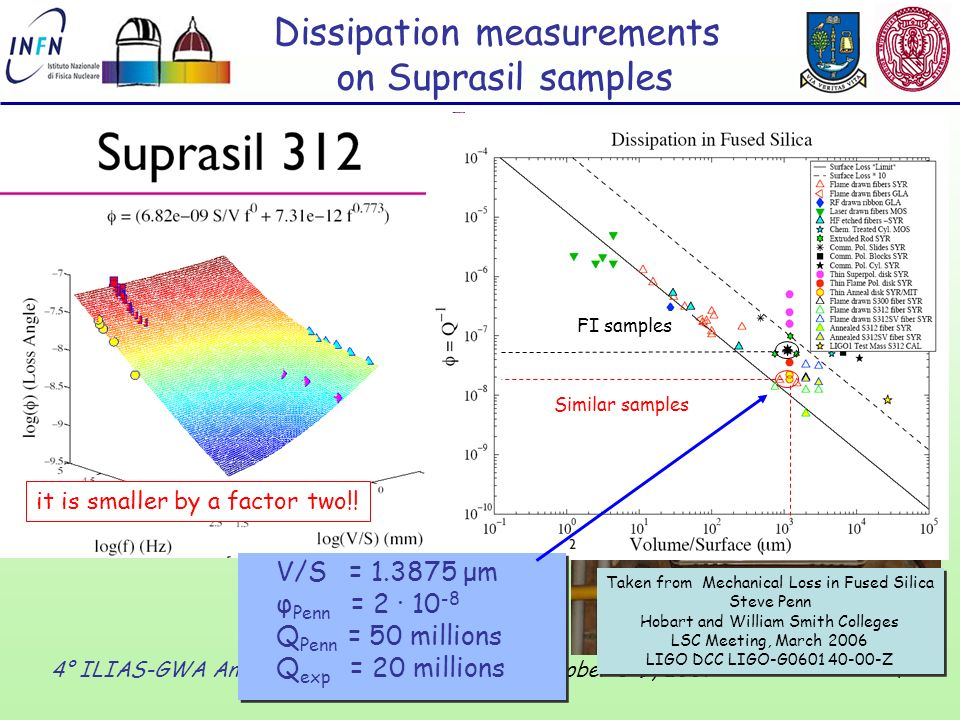 4 4° ILIAS-GWA Annual Meeting - Tubingen (D), October 8-9, 2007 Dissipation measurements on Suprasil samples First measurement: Q(3469Hz)=2.7·10 6 Measurement after the annealing: Q(3469Hz)=2·10 7 Anneal in air (suggested by S.Penn) : -Raise the oven temperature to the annealing point (1120°C for Suprasil) - Cool down to the strain temperature (1025°C for Suprasil) with a rate of about 10 degrees per hour -Turn off the oven and wait for cool down in 24 hours Anneal in air (suggested by S.Penn) : -Raise the oven temperature to the annealing point (1120°C for Suprasil) - Cool down to the strain temperature (1025°C for Suprasil) with a rate of about 10 degrees per hour -Turn off the oven and wait for cool down in 24 hours V/S = μm φ Penn = 2 · Q Penn = 50 millions Q exp = 20 millions V/S = μm φ Penn = 2 · Q Penn = 50 millions Q exp = 20 millions Taken from Mechanical Loss in Fused Silica Steve Penn Hobart and William Smith Colleges LSC Meeting, March 2006 LIGO DCC LIGO-G Z Taken from Mechanical Loss in Fused Silica Steve Penn Hobart and William Smith Colleges LSC Meeting, March 2006 LIGO DCC LIGO-G Z FI samples Similar samples it is smaller by a factor two!!