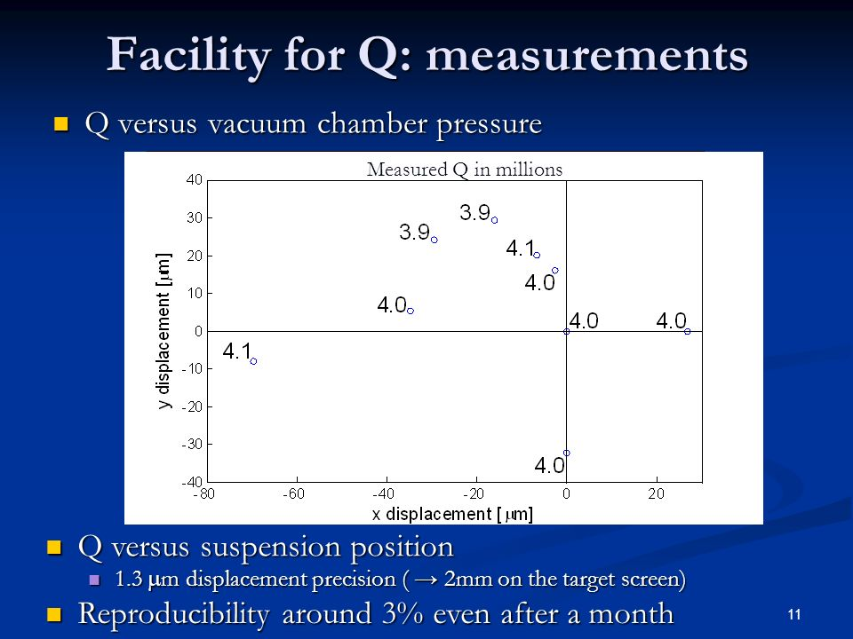 11 Facility for Q: measurements Q versus vacuum chamber pressure Q versus vacuum chamber pressure Reproducibility around 3% even after a month Reproducibility around 3% even after a month Q versus suspension position Q versus suspension position 1.3 m displacement precision ( 2mm on the target screen) 1.3 m displacement precision ( 2mm on the target screen) Measured Q in millions