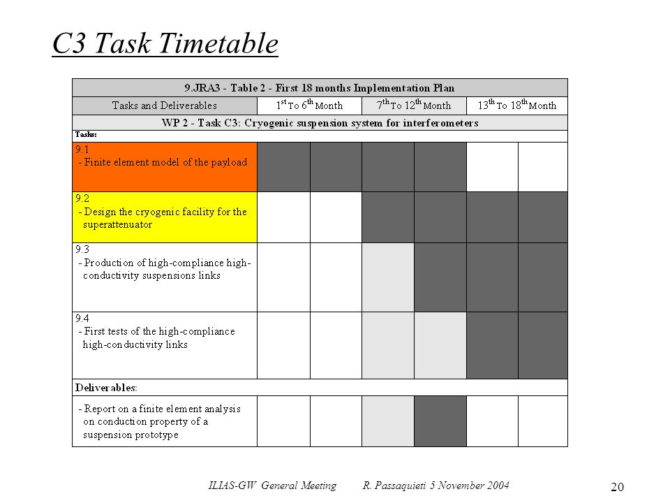 ILIAS-GW General Meeting R. Passaquieti 5 November 2004 20 C3 Task Timetable